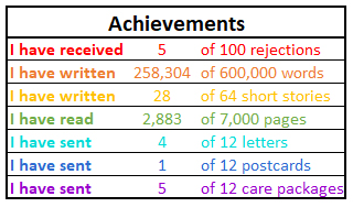 Print of achievment log showing 5 out of 100 rejections, 258,304 out of 600,000 words, 28 out of 64 short stories written, 2,833 pages read out of 7,000, 4 out of 12 letters sent, 1 out of 12 postcards sent, 5 out of 12 care packages sent.
