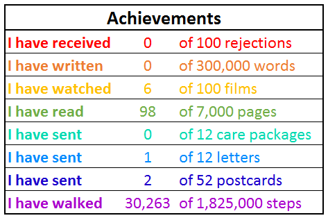 List showing the following goals for 2019: 100 rejections, 300,000 words written, 100 films watched, 7,00 pages read, 12 care packages sent, 12 letters sent, 52 postcards sent, 1.8 million steps walked.